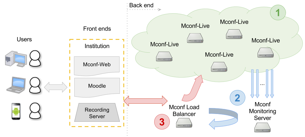 Mconf Network's architecture